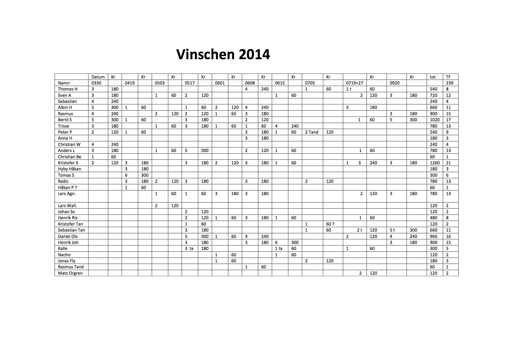 Vinschen 2014